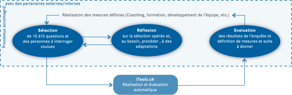 Schema_leading_questions_fr